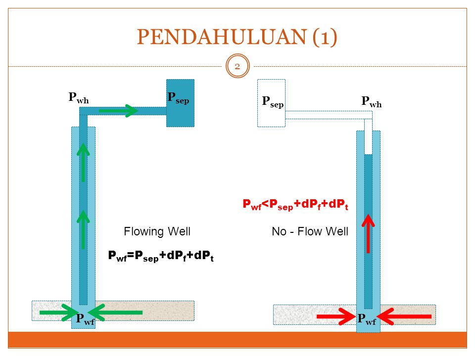 PENDAHULUAN (2) Untuk mengangkat fluida sumur:  Menurunkan gradien aliran dalam tubing  Memberikan energy tambahan di dalam sumur untuk mendorong fluida sumur ke permukaan P wf P wh P sep No - Flow Well Energy .