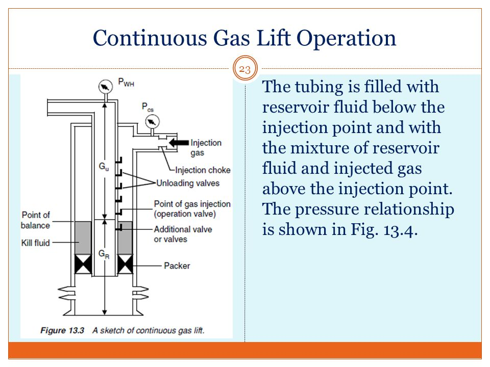 Continuous Gas Lift Operation 23 The tubing is filled with reservoir fluid below the injection point and with the mixture of reservoir fluid and injected gas above the injection point.