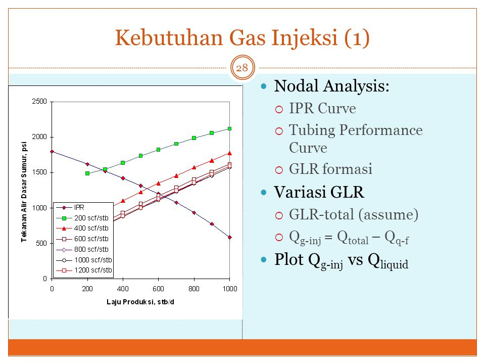 Kebutuhan Gas Injeksi (1) 28 Nodal Analysis:  IPR Curve  Tubing Performance Curve  GLR formasi Variasi GLR  GLR-total (assume)  Q g-inj = Q total