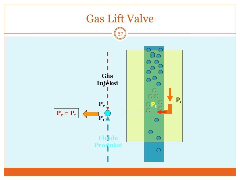 Gas Lift Valve 57 PtPt PcPc PcPc PtPt Gas Injeksi Fluida Produksi P c = P t