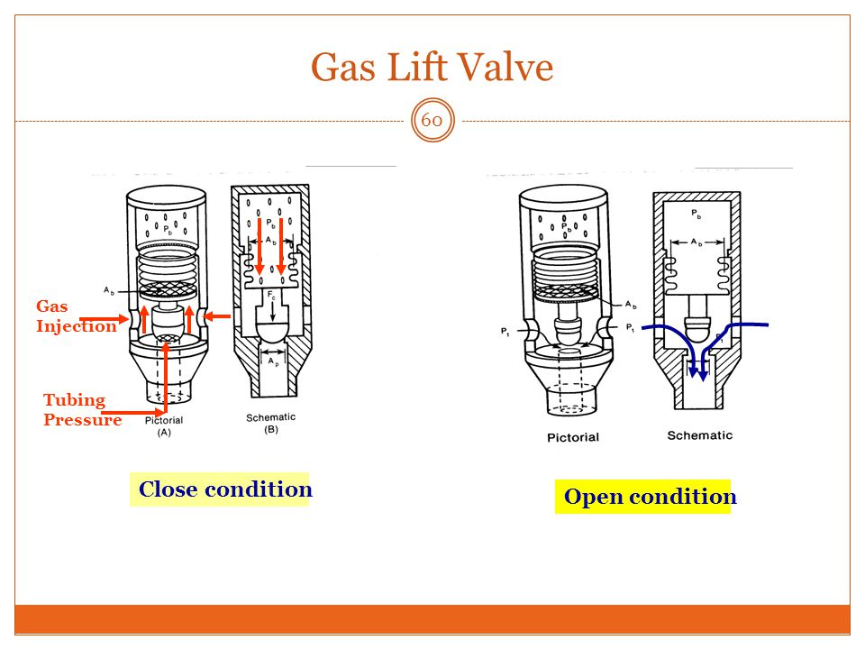 Gas Lift Valve 60 Gas Injection Tubing Pressure Close condition Open condition