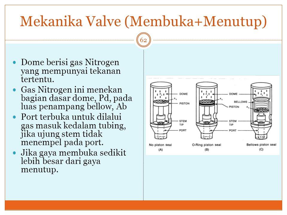 Mekanika Valve (Membuka+Menutup) 62 Dome berisi gas Nitrogen yang mempunyai tekanan tertentu. Gas Nitrogen ini menekan bagian dasar dome, Pd, pada lua