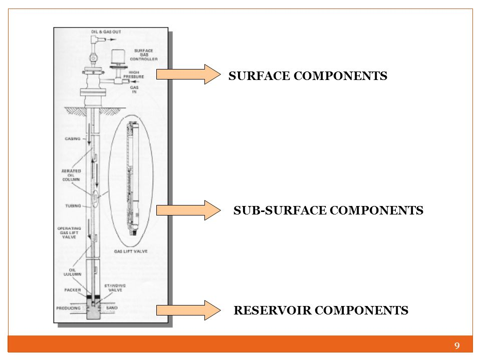 9 SURFACE COMPONENTS SUB-SURFACE COMPONENTS RESERVOIR COMPONENTS