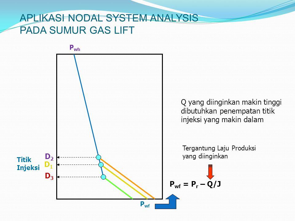 APLIKASI NODAL SYSTEM ANALYSIS PADA SUMUR GAS LIFT P wf = P r – Q/J Tergantung Laju Produksi yang diinginkan P wf P wh Titik Injeksi D1D1 D2D2 D3D3 Q yang diinginkan makin tinggi dibutuhkan penempatan titik injeksi yang makin dalam