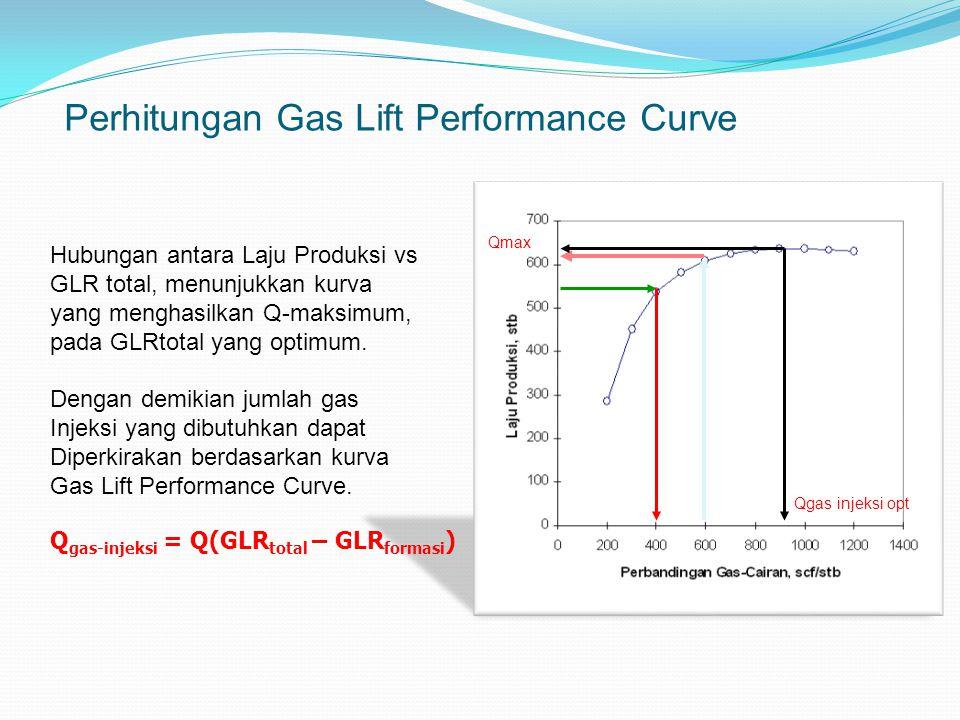 Perhitungan Gas Lift Performance Curve Hubungan antara Laju Produksi vs GLR total, menunjukkan kurva yang menghasilkan Q-maksimum, pada GLRtotal yang optimum.