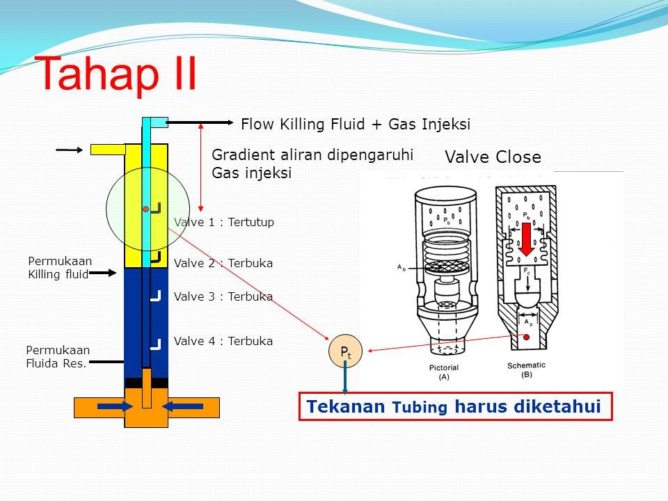 Tahap II Gradient aliran dipengaruhi Gas injeksi Flow Killing Fluid + Gas Injeksi PtPt Tekanan Tubing harus diketahui Valve 2 : Terbuka Valve 3 : Terbuka Valve 4 : Terbuka Valve 1 : Tertutup Permukaan Killing fluid Permukaan Fluida Res.