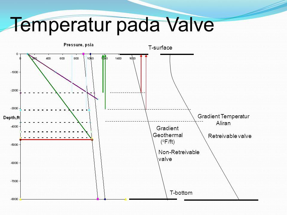 Temperatur pada Valve T-surface T-bottom Gradient Geothermal ( o F/ft) Gradient Temperatur Aliran Retreivable valve Non-Retreivable valve