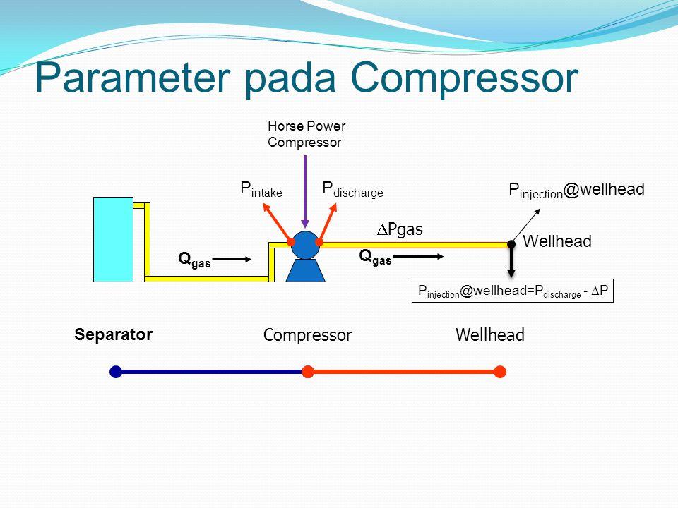 Parameter pada Compressor Tekanan intake : Gas injeksi berasal dari separator atau dari sumber gas yang lain Laju Injeksi Gas Horse Power Compressor Tekanan discharge : yang tergantung pada laju injeksi gas, Horse Power Compressor, serta sifat fisika gas injeksi