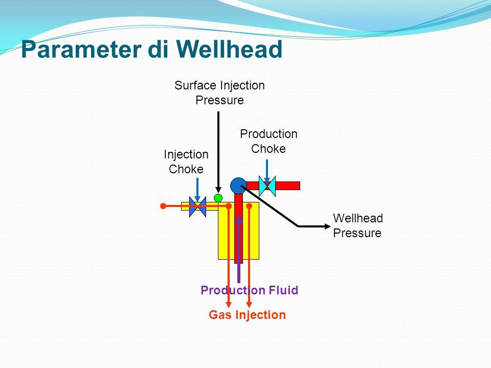 Parameter di Wellhead Gas Injection Pressure di Wellhead atau Surface Injection Pressure Tekanan gas injeksi setelah sampai di wellhead dari compressor Fungsi dari sifat fisik gas, konfigurasi pipa gas injeksi, dan temperatur aliran Wellhead Pressure Tekanan yang akan mengalirkan fluida produksi ke separator