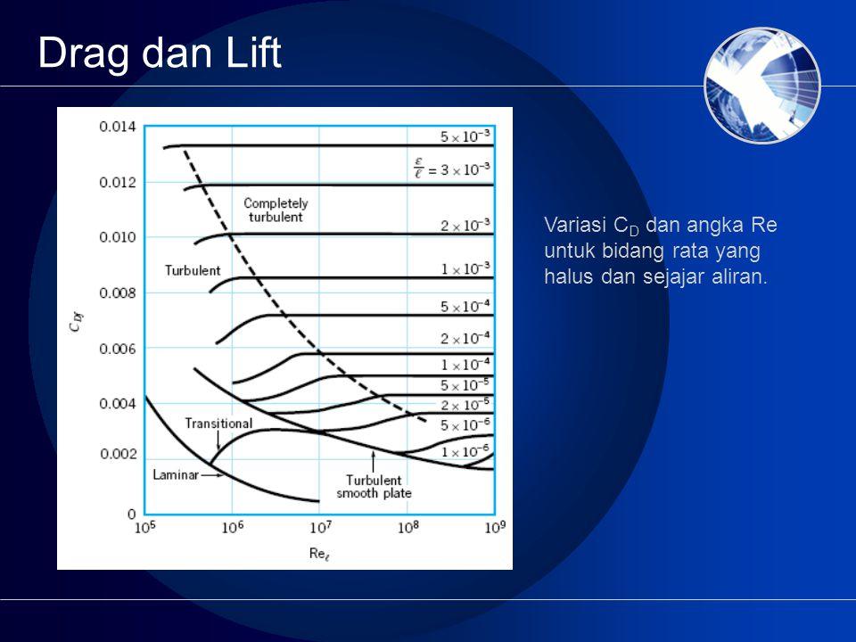 Drag dan Lift Variasi C D dan angka Re untuk bidang rata yang halus dan sejajar aliran.