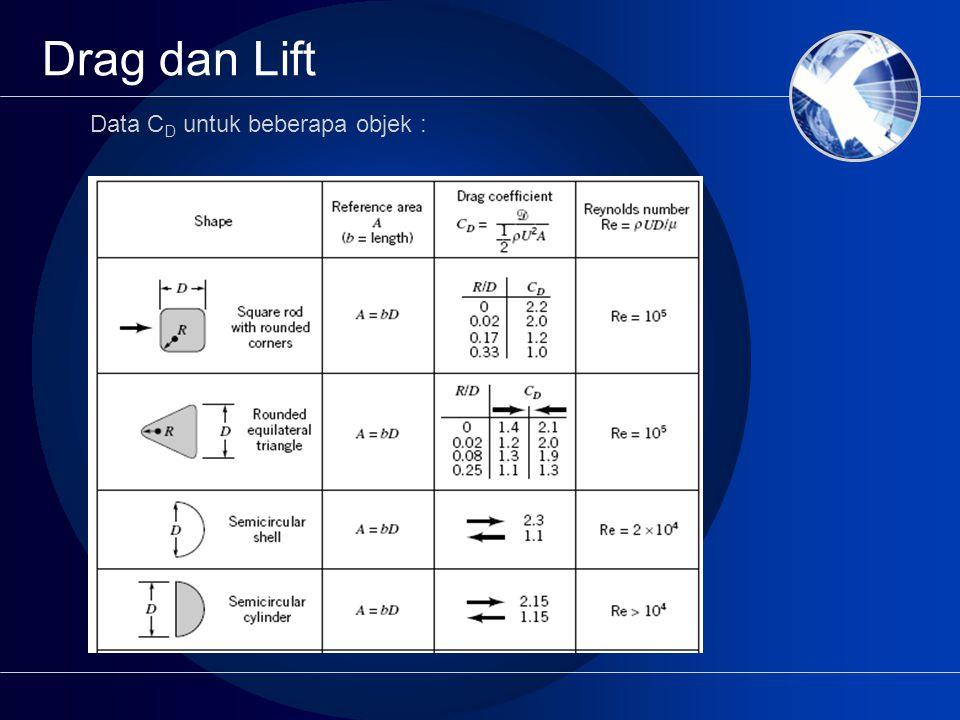 Data C D untuk beberapa objek :