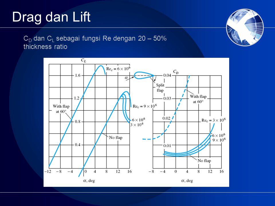 Drag dan Lift C D dan C L sebagai fungsi Re dengan 20 – 50% thickness ratio