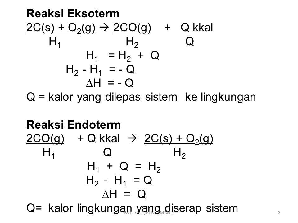 Reaksi Eksoterm 2C(s) + O 2 (g)  2CO(g) + Q kkal H 1 H 2 Q H 1 = H 2 + Q H 2 - H 1 = - Q ∆H = - Q Q = kalor yang dilepas sistem ke lingkungan Reaksi