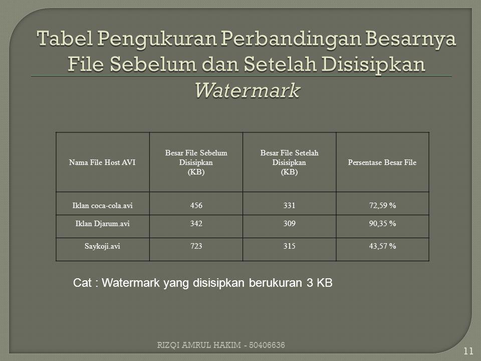 Nama File Host AVI Besar File Sebelum Disisipkan (KB) Besar File Setelah Disisipkan (KB) Persentase Besar File Iklan coca-cola.avi45633172,59 % Iklan Djarum.avi34230990,35 % Saykoji.avi72331543,57 % Cat : Watermark yang disisipkan berukuran 3 KB 11 RIZQI AMRUL HAKIM - 50406636