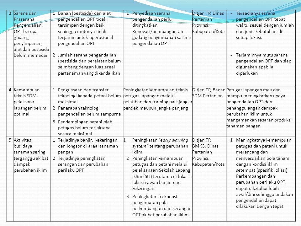 2 3Sarana dan Prasarana Pengendalian OPT berupa gudang penyimpanan, alat dan pestisida belum memadai 1Bahan (pestisida) dan alat pengendalian OPT tida