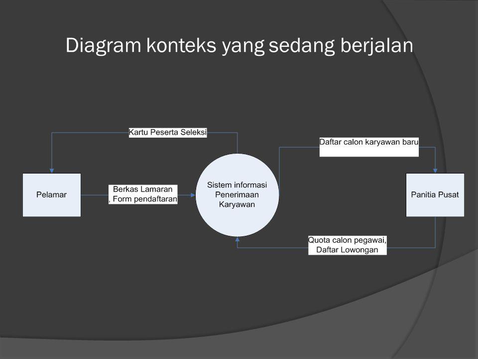 Diagram konteks yang sedang berjalan