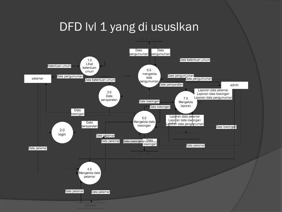 DFD lvl 1 yang di ususlkan