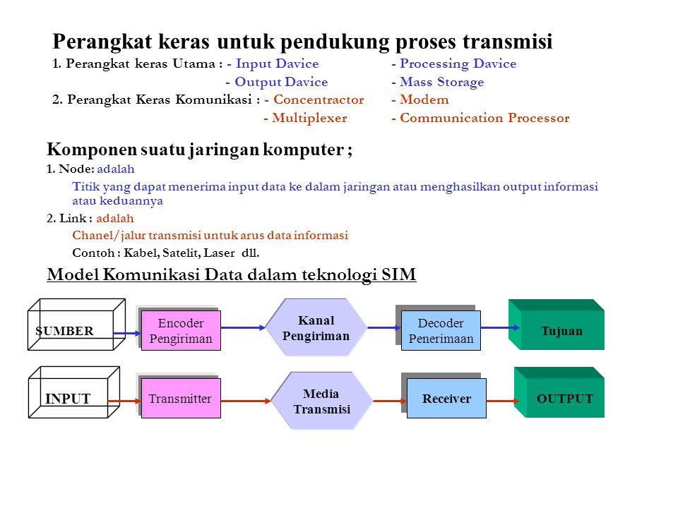 Perangkat keras untuk pendukung proses transmisi 1.