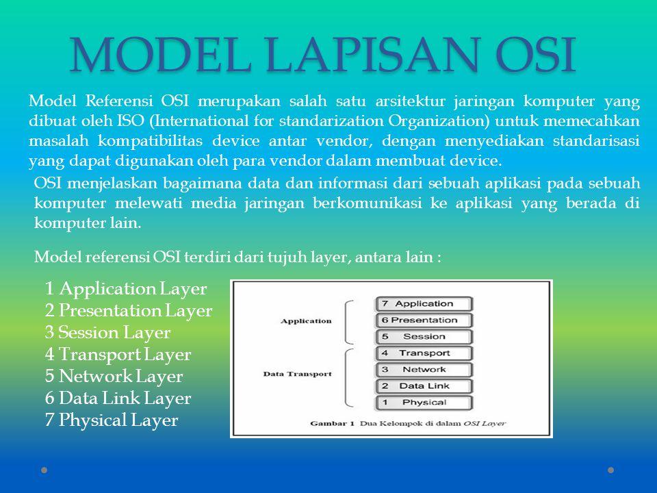 MODEL LAPISAN OSI Model Referensi OSI merupakan salah satu arsitektur jaringan komputer yang dibuat oleh ISO (International for standarization Organiz
