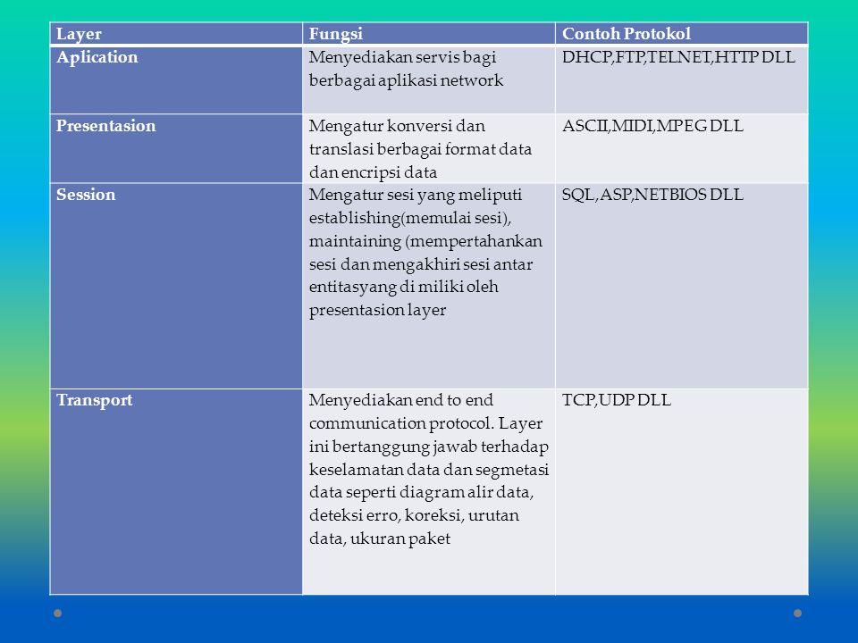 LayerFungsiContoh Protokol Aplication Menyediakan servis bagi berbagai aplikasi network DHCP,FTP,TELNET,HTTP DLL Presentasion Mengatur konversi dan tr