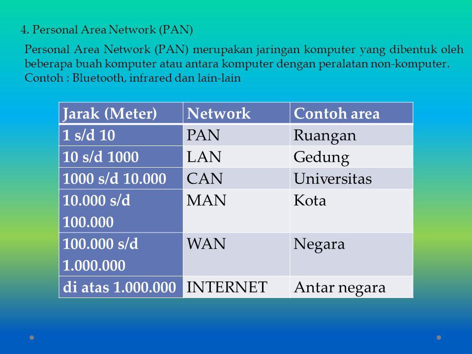 4. Personal Area Network (PAN) Personal Area Network (PAN) merupakan jaringan komputer yang dibentuk oleh beberapa buah komputer atau antara komputer