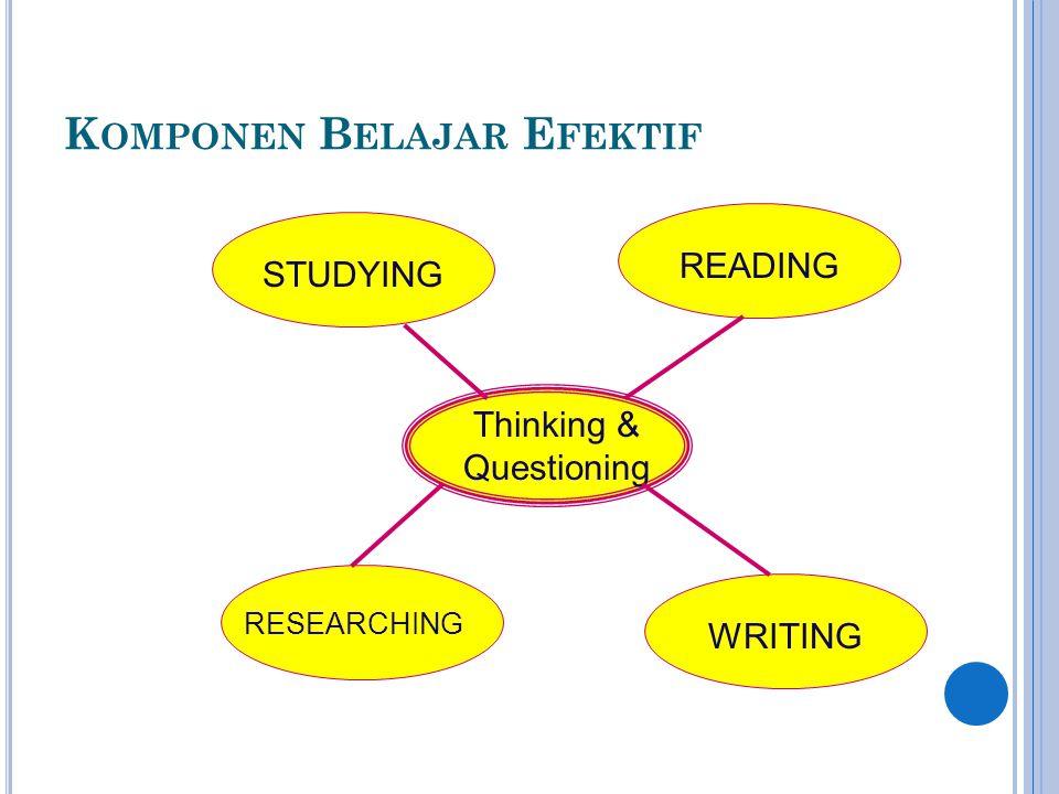 EFFECTIVE READER Pembaca Efektif adalah pembaca yang: - Aktif dan memahami apa yang dibaca Metode memahami bacaan: membuat pertanyaan mencari jawaban menandai hal-hal utama dalam bacaan (memberi grs bwh, membuat catatan khusus, membuat ringkasan)