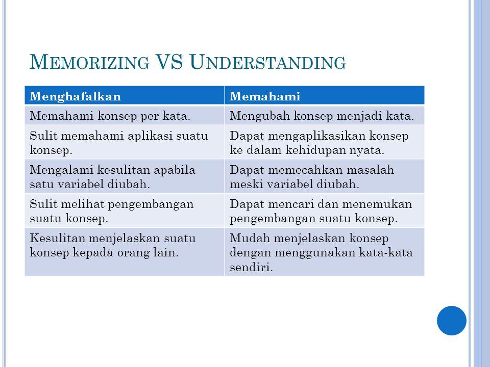 M EMORIZING VS U NDERSTANDING MenghafalkanMemahami Memahami konsep per kata.Mengubah konsep menjadi kata.