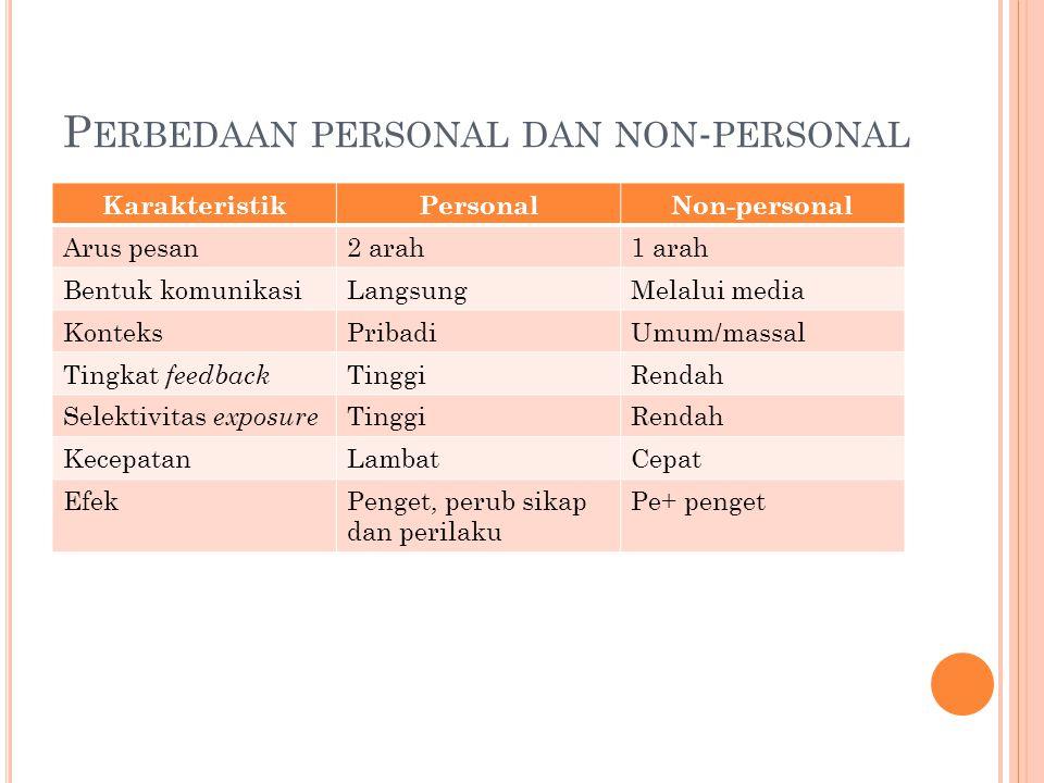 S ALURAN KOMUNIKASI Selain personal dan non-personal  media tradisional Med.trad  populer krn membumi Utk efektivitas  bisa kombinasi