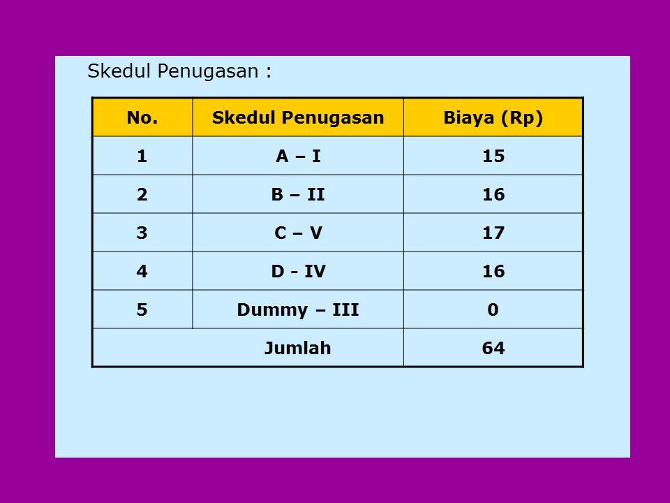 Skedul Penugasan : No.Skedul PenugasanBiaya (Rp) 1A – I15 2B – II16 3C – V17 4D - IV16 5Dummy – III0 Jumlah64