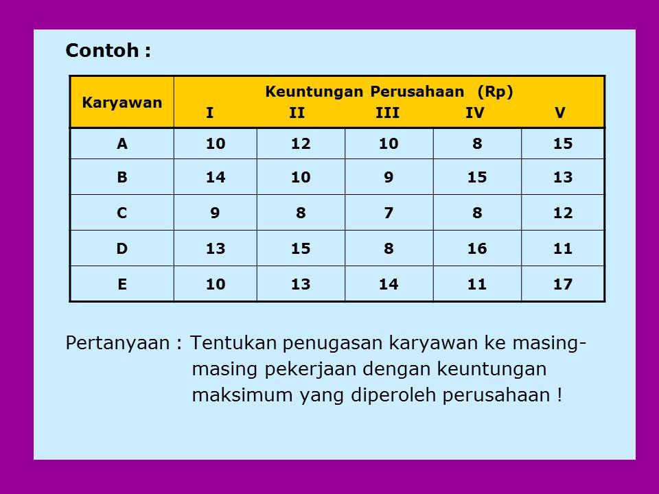 Contoh : Pertanyaan : Tentukan penugasan karyawan ke masing- masing pekerjaan dengan keuntungan maksimum yang diperoleh perusahaan ! A101210815 B14109