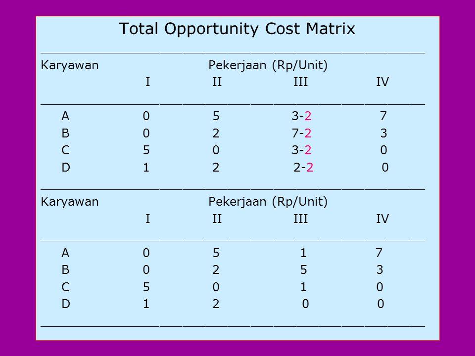 (c).Mencari skedul penugasan dgn suatu total opportunity cost nol.