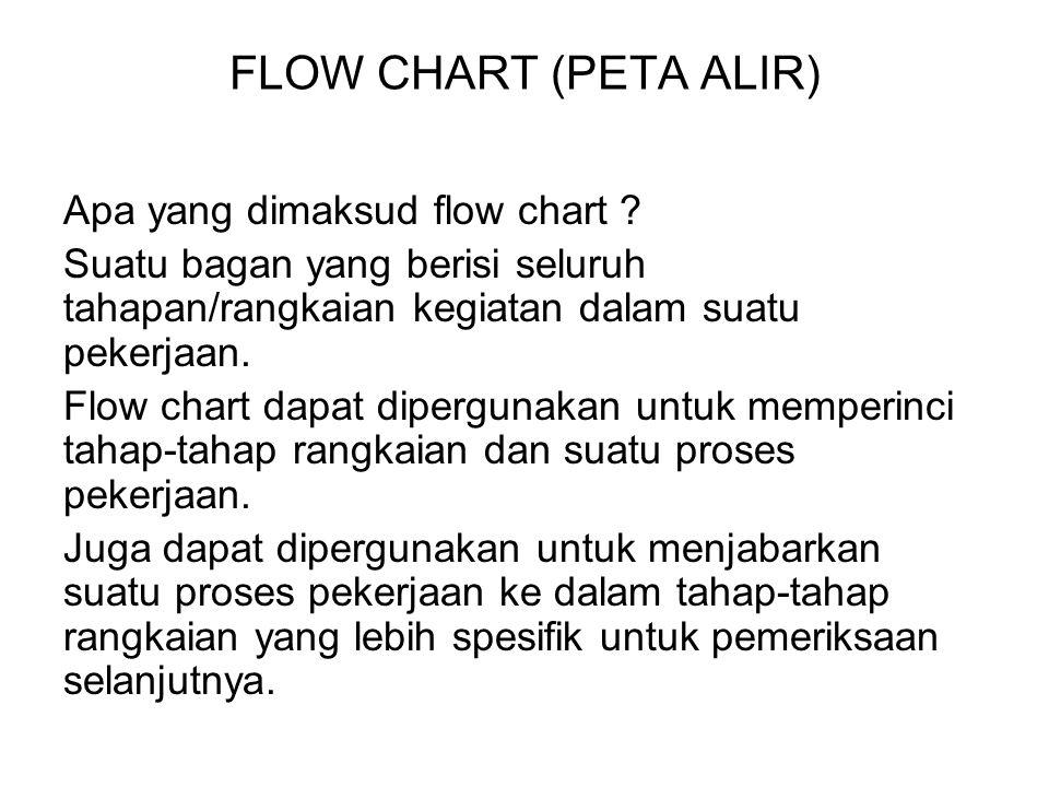 FLOW CHART (PETA ALIR) Apa yang dimaksud flow chart ? Suatu bagan yang berisi seluruh tahapan/rangkaian kegiatan dalam suatu pekerjaan. Flow chart dap
