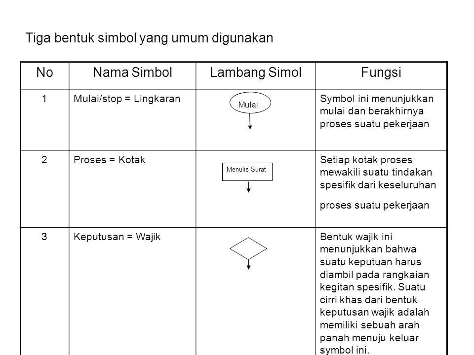 Tiga bentuk simbol yang umum digunakan NoNama SimbolLambang SimolFungsi 1Mulai/stop = LingkaranSymbol ini menunjukkan mulai dan berakhirnya proses sua