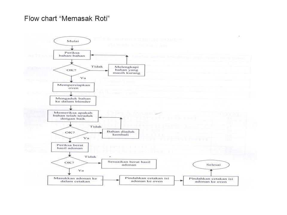 """Flow chart """"Memasak Roti"""""""