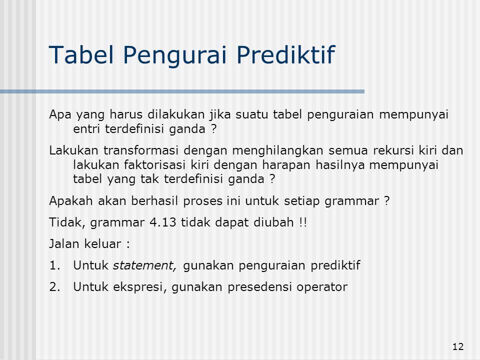 12 Tabel Pengurai Prediktif Apa yang harus dilakukan jika suatu tabel penguraian mempunyai entri terdefinisi ganda ? Lakukan transformasi dengan mengh