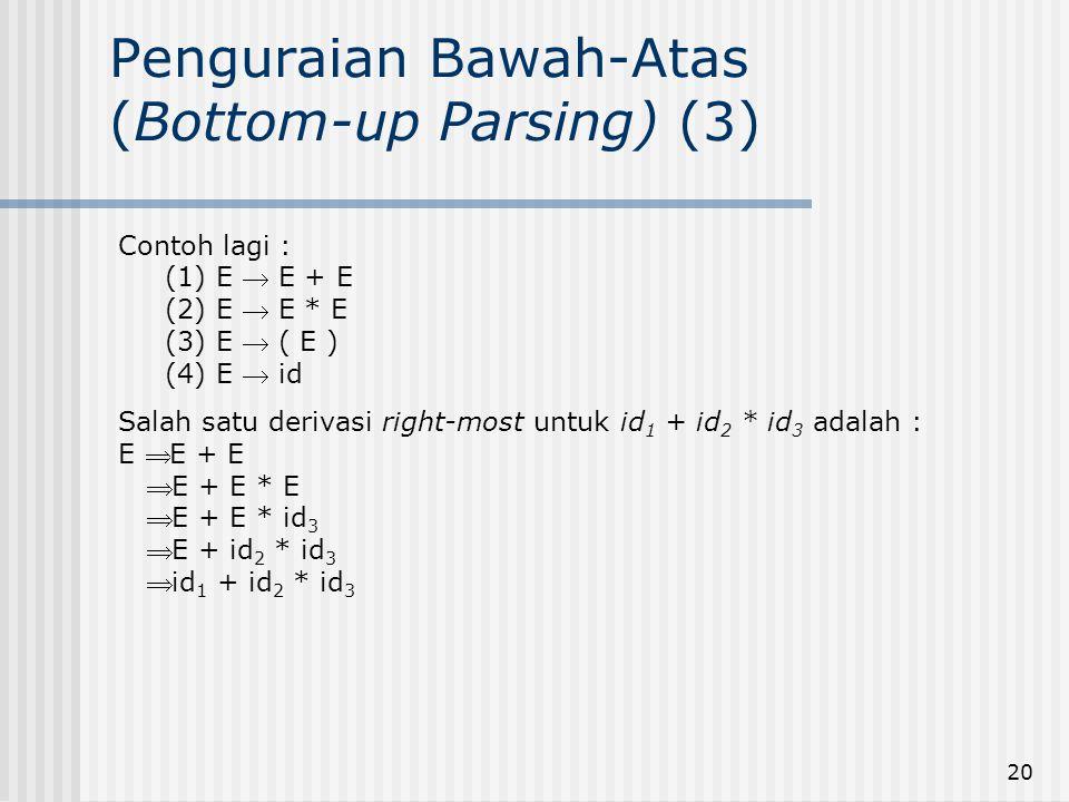 20 Penguraian Bawah-Atas (Bottom-up Parsing) (3) Contoh lagi : (1) E  E + E (2) E  E * E (3) E  ( E ) (4) E  id Salah satu derivasi right-most unt