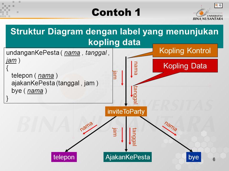 6 Contoh 1 Struktur Diagram dengan label yang menunjukan kopling data undanganKePesta ( nama, tanggal, jam ) { telepon ( nama ) ajakanKePesta (tanggal, jam ) bye ( nama ) } AjakanKePestabyetelepon inviteToParty nama tanggal jam nama tanggal jam Kopling Kontrol Kopling Data