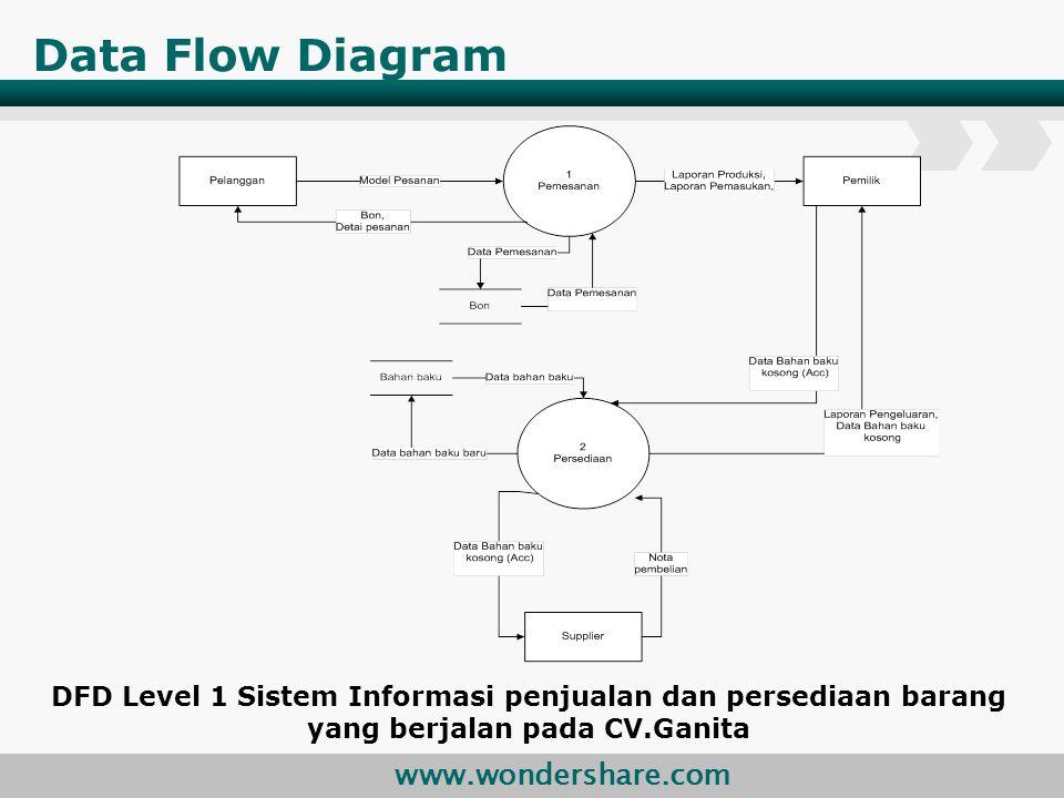 www.wondershare.com Data Flow Diagram DFD Level 1 Sistem Informasi penjualan dan persediaan barang yang berjalan pada CV.Ganita