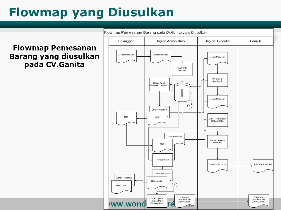 www.wondershare.com Flowmap yang Diusulkan Flowmap Pemesanan Barang yang diusulkan pada CV.Ganita