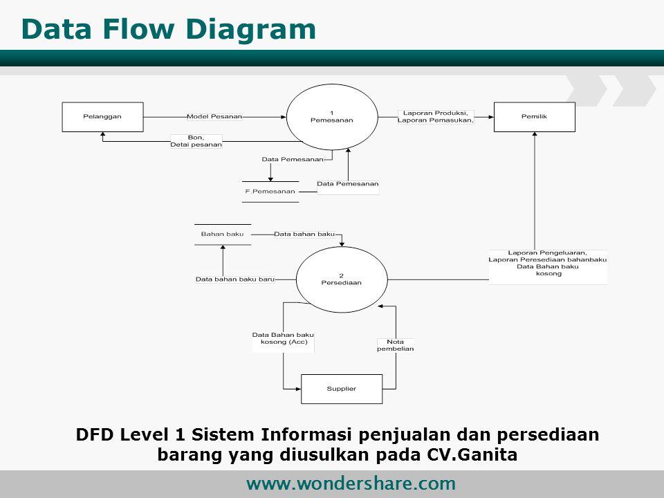 www.wondershare.com Data Flow Diagram DFD Level 1 Sistem Informasi penjualan dan persediaan barang yang diusulkan pada CV.Ganita