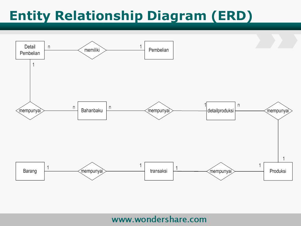 www.wondershare.com Entity Relationship Diagram (ERD)
