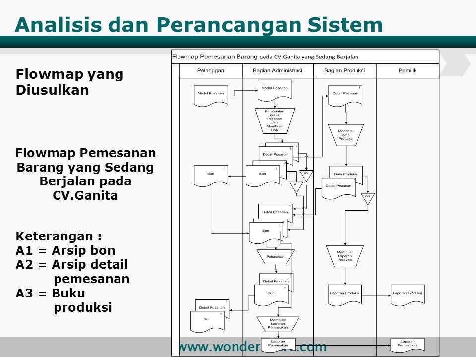 www.wondershare.com Analisis dan Perancangan Sistem Flowmap yang Diusulkan Flowmap Pemesanan Barang yang Sedang Berjalan pada CV.Ganita Keterangan : A