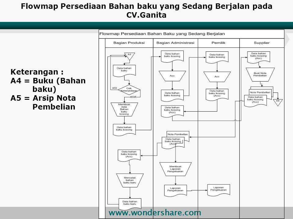 www.wondershare.com Flowmap Persediaan Bahan baku yang Sedang Berjalan pada CV.Ganita Keterangan : A4 = Buku (Bahan baku) A5 = Arsip Nota Pembelian