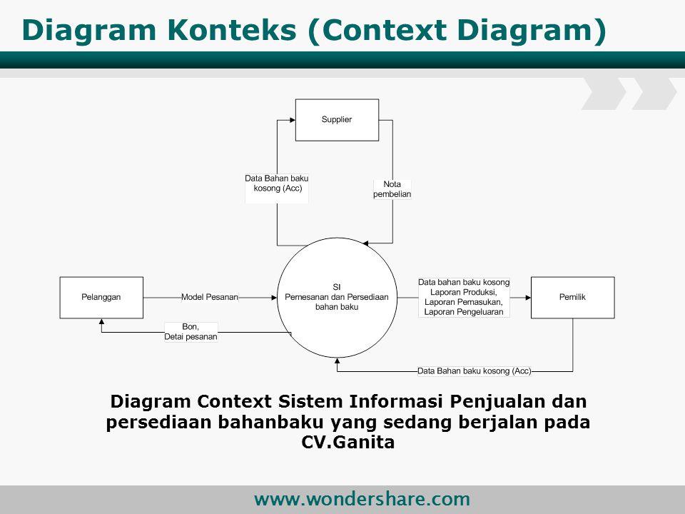 www.wondershare.com Diagram Konteks (Context Diagram) Diagram Context Sistem Informasi Penjualan dan persediaan bahanbaku yang sedang berjalan pada CV