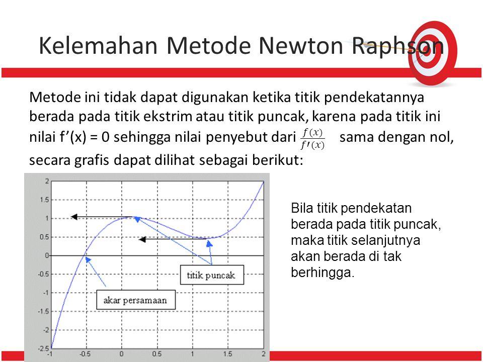 Kelemahan Metode Newton Raphson Bila titik pendekatan berada pada titik puncak, maka titik selanjutnya akan berada di tak berhingga.