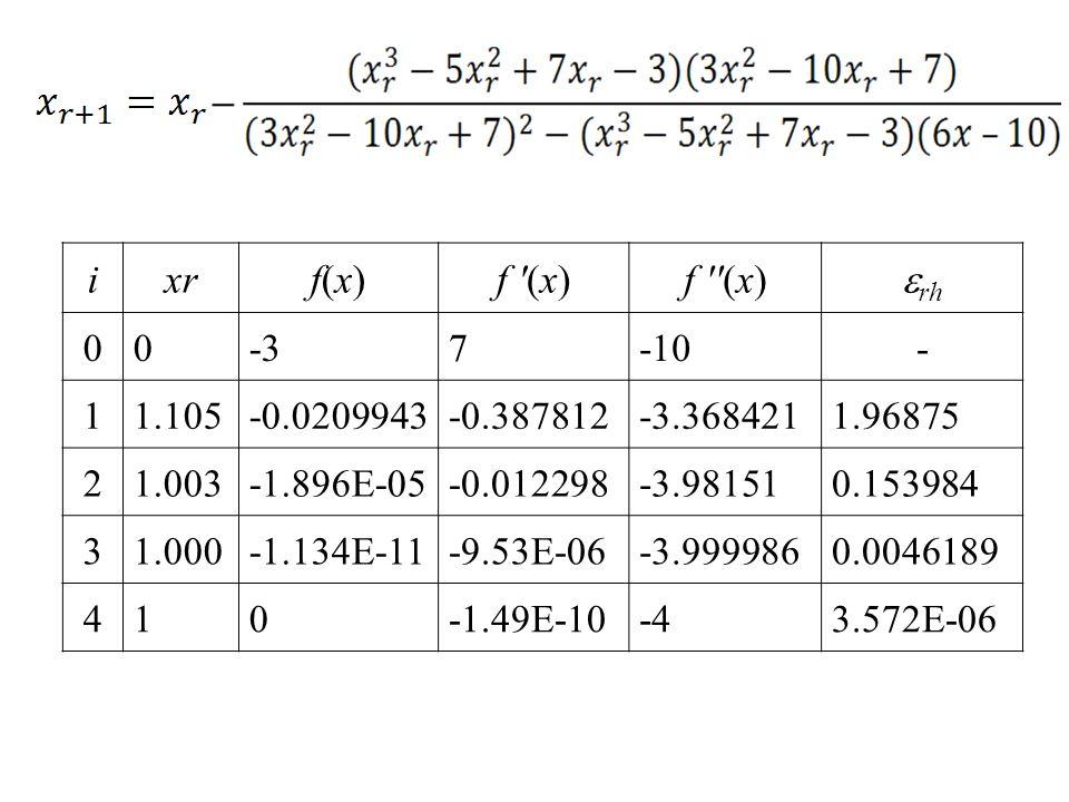 ixrf(x)f(x)f '(x)f ''(x)  rh 0 0 -3 7 -10- 1 1.105 -0.0209943 -0.387812 -3.368421 1.96875 2 1.003 -1.896E-05 -0.012298 -3.98151 0.153984 3 1.000 -1.1