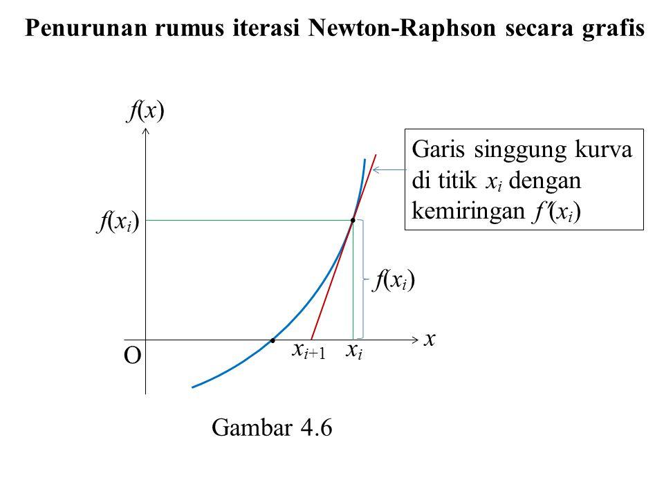 Penurunan rumus iterasi Newton-Raphson secara grafis  xixi x i+1 x O Garis singgung kurva di titik x i dengan kemiringan f(x i ) f(xi)f(xi) f(xi)f(xi