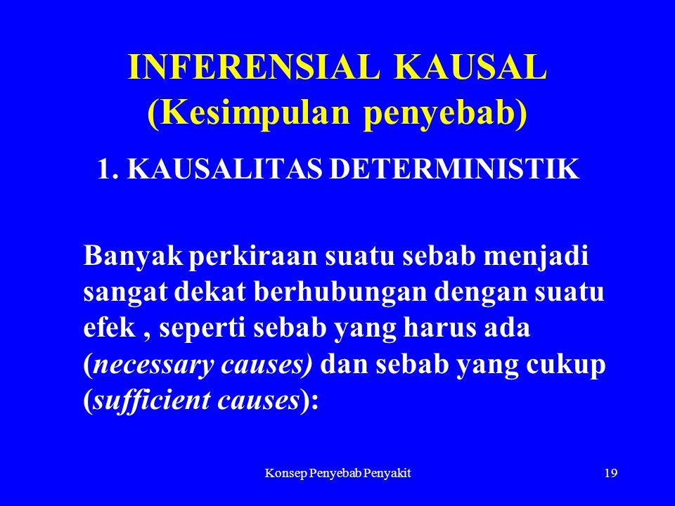 Konsep Penyebab Penyakit19 INFERENSIAL KAUSAL (Kesimpulan penyebab) 1. KAUSALITAS DETERMINISTIK Banyak perkiraan suatu sebab menjadi sangat dekat berh
