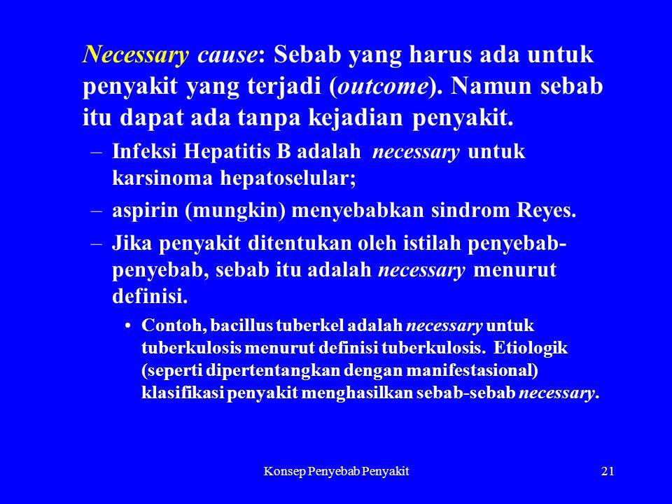 Konsep Penyebab Penyakit21 Necessary cause: Sebab yang harus ada untuk penyakit yang terjadi (outcome).