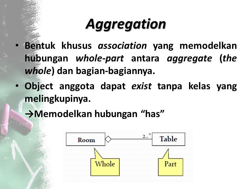 Aggregation Bentuk khusus association yang memodelkan hubungan whole‐part antara aggregate (the whole) dan bagian‐bagiannya. Object anggota dapat exis